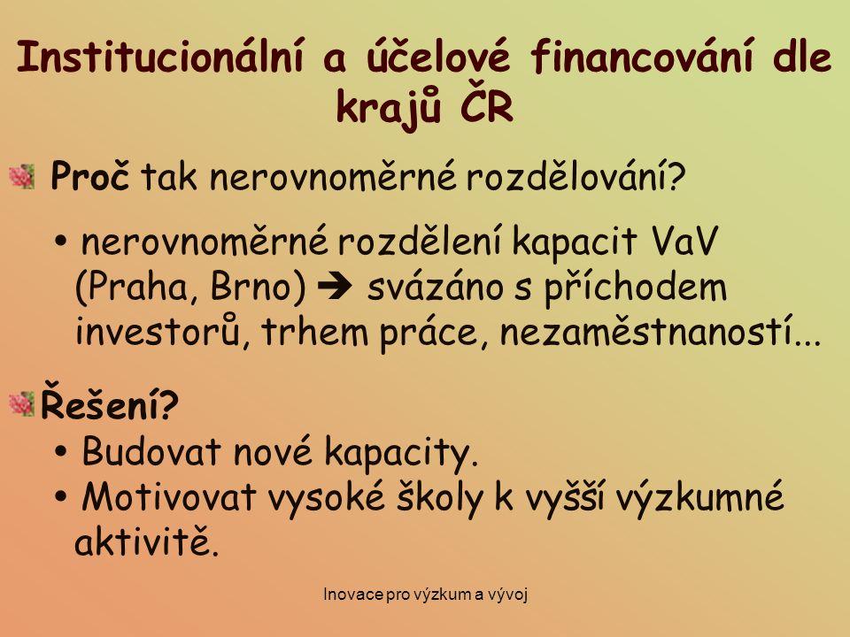 Inovace pro výzkum a vývoj Institucionální a účelové financování dle krajů ČR Proč tak nerovnoměrné rozdělování?  nerovnoměrné rozdělení kapacit VaV