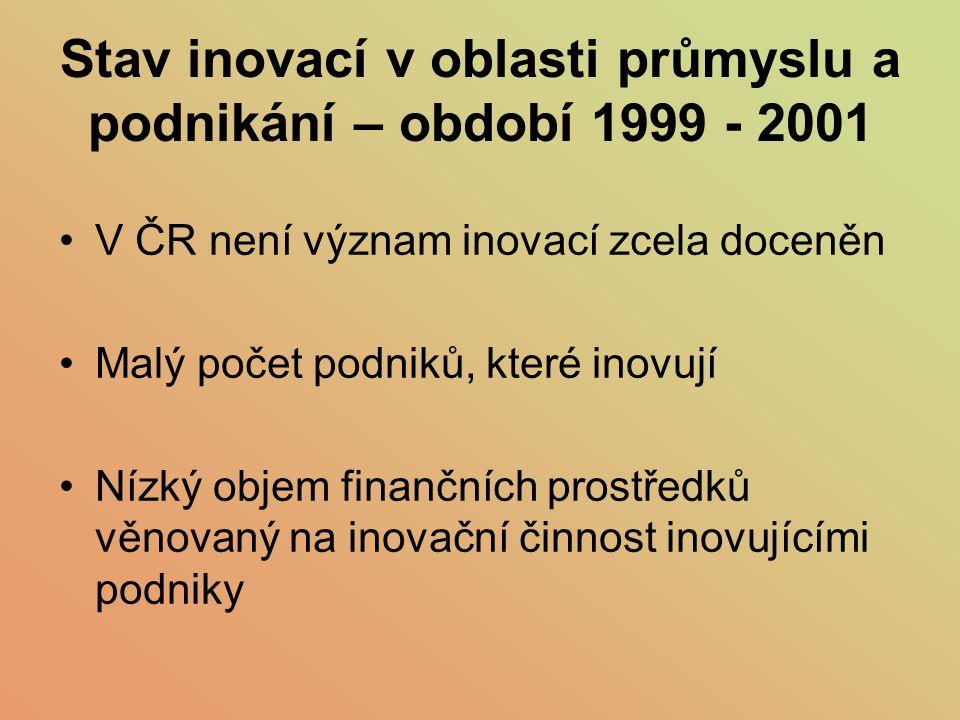Stav inovací v oblasti průmyslu a podnikání – období 1999 - 2001 V ČR není význam inovací zcela doceněn Malý počet podniků, které inovují Nízký objem