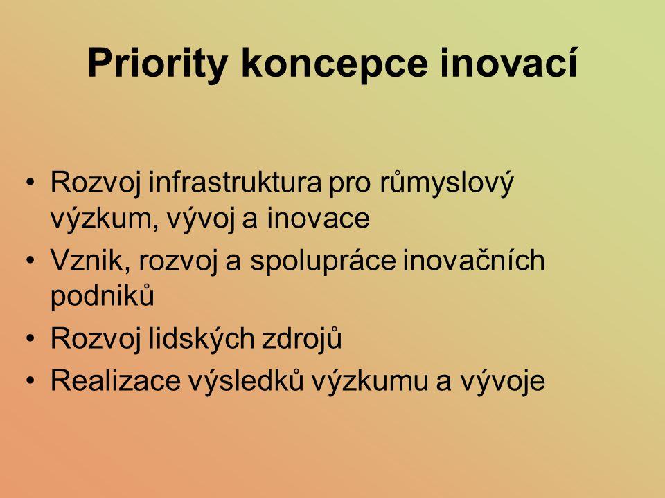 Priority koncepce inovací Rozvoj infrastruktura pro růmyslový výzkum, vývoj a inovace Vznik, rozvoj a spolupráce inovačních podniků Rozvoj lidských zd