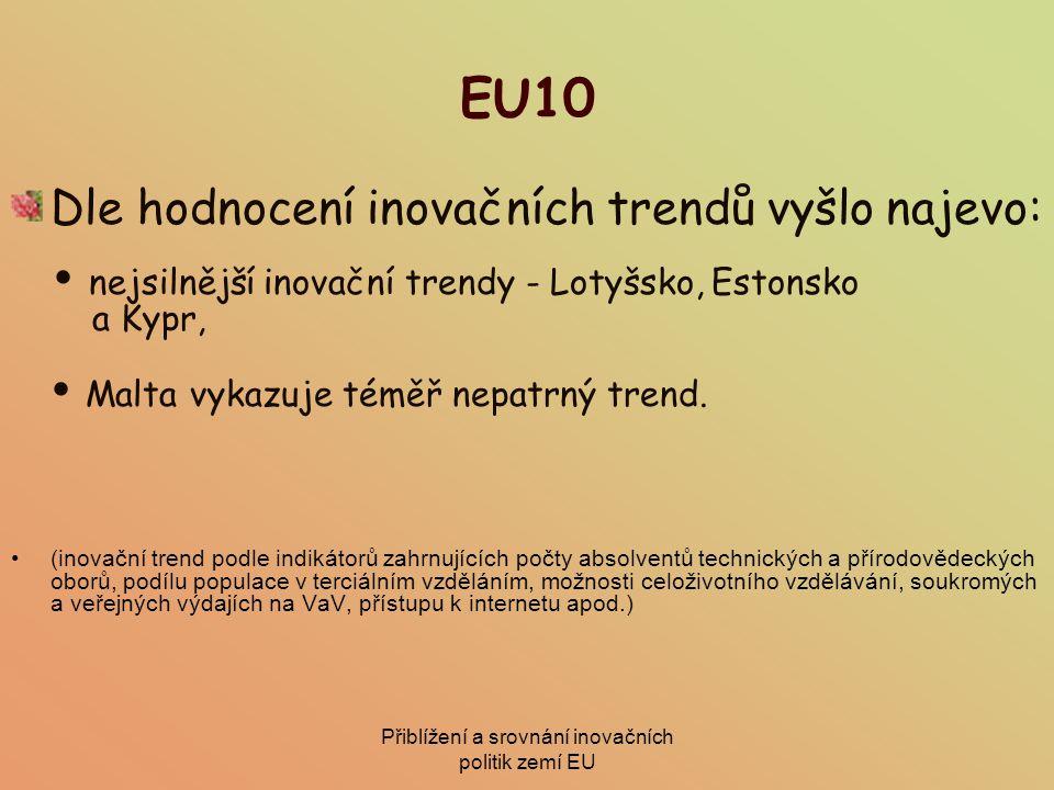 Přiblížení a srovnání inovačních politik zemí EU EU10 Dle hodnocení inovačních trendů vyšlo najevo:  nejsilnější inovační trendy - Lotyšsko, Estonsko