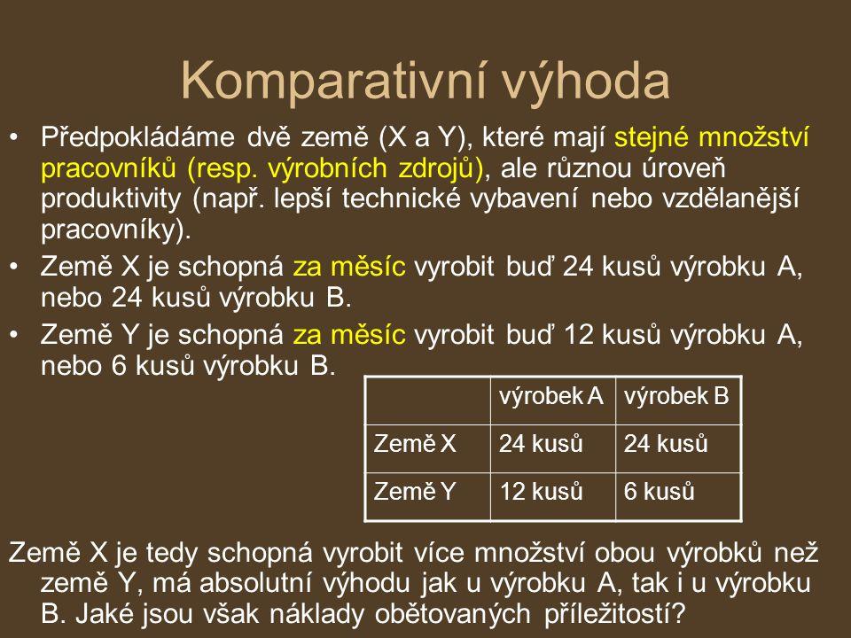 Komparativní výhoda Předpokládáme dvě země (X a Y), které mají stejné množství pracovníků (resp. výrobních zdrojů), ale různou úroveň produktivity (na