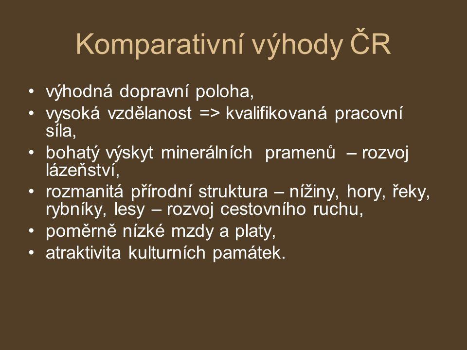 Komparativní výhody ČR výhodná dopravní poloha, vysoká vzdělanost => kvalifikovaná pracovní síla, bohatý výskyt minerálních pramenů – rozvoj lázeňství