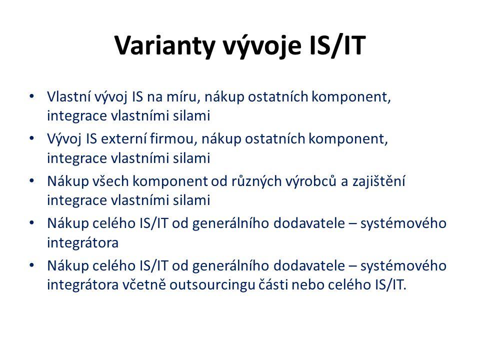 Varianty vývoje IS/IT Vlastní vývoj IS na míru, nákup ostatních komponent, integrace vlastními silami Vývoj IS externí firmou, nákup ostatních kompone