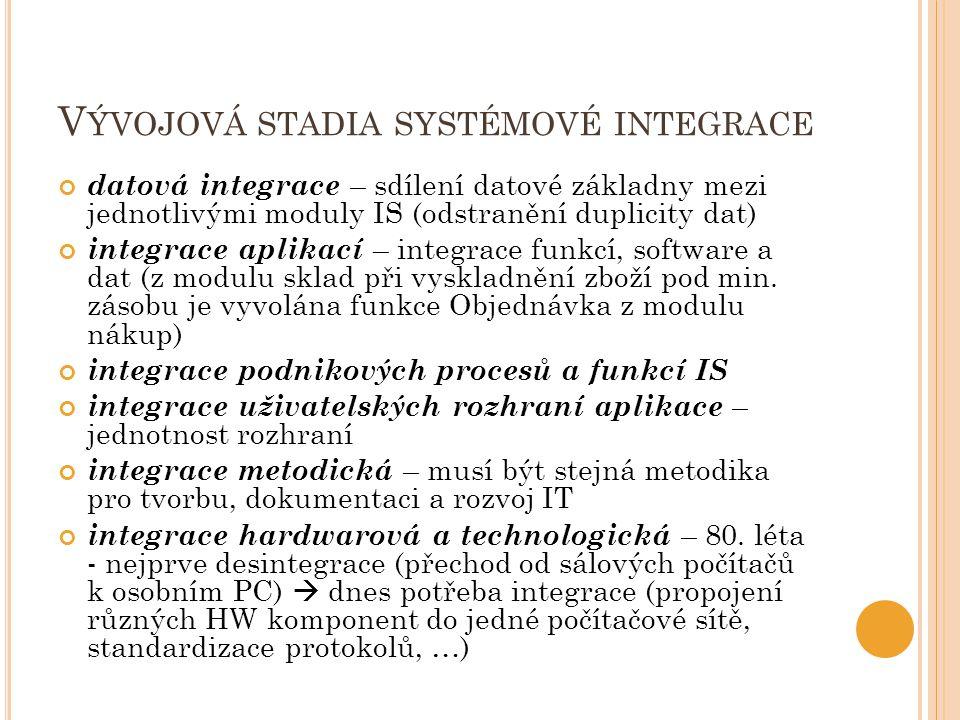 V ÝVOJOVÁ STADIA SYSTÉMOVÉ INTEGRACE datová integrace – sdílení datové základny mezi jednotlivými moduly IS (odstranění duplicity dat) integrace aplikací – integrace funkcí, software a dat (z modulu sklad při vyskladnění zboží pod min.