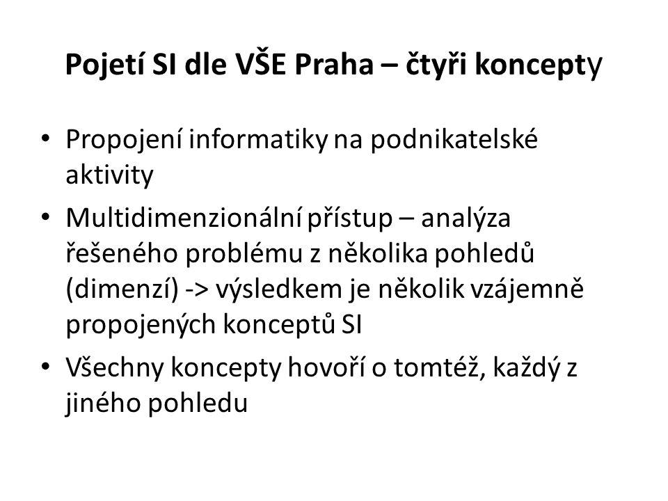 Pojetí SI dle VŠE Praha – čtyři koncept y Propojení informatiky na podnikatelské aktivity Multidimenzionální přístup – analýza řešeného problému z něk