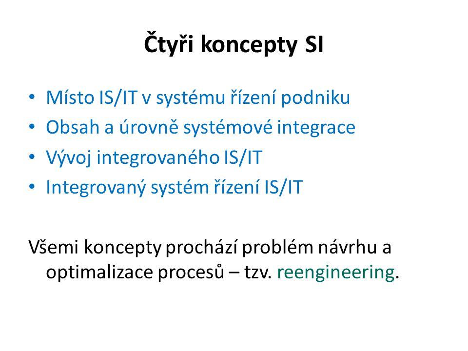 Čtyři koncepty SI Místo IS/IT v systému řízení podniku Obsah a úrovně systémové integrace Vývoj integrovaného IS/IT Integrovaný systém řízení IS/IT Vš