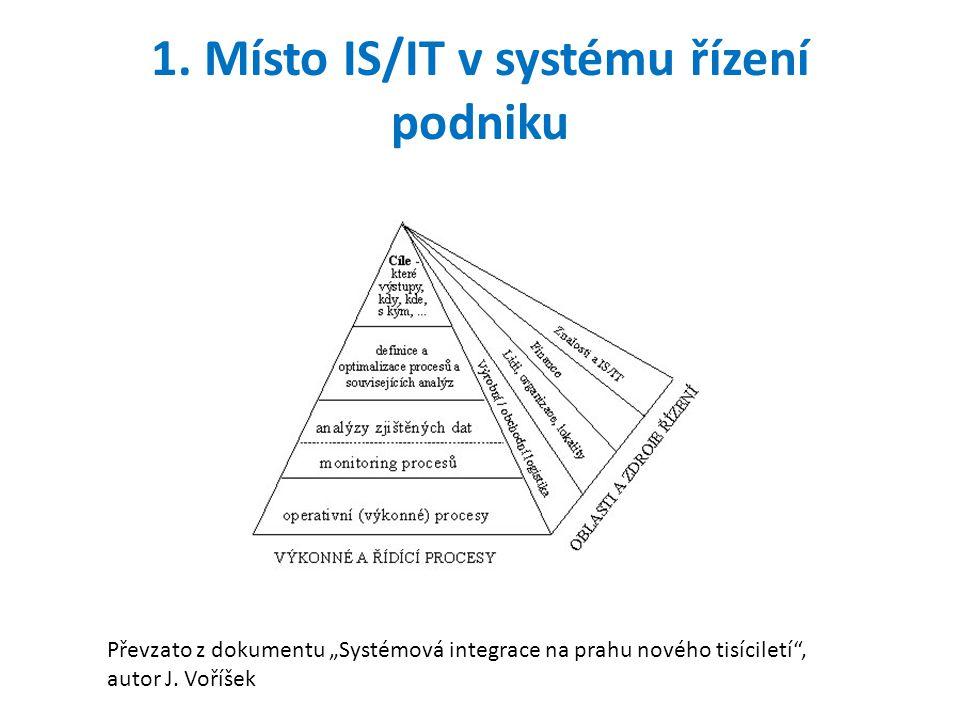 """1. Místo IS/IT v systému řízení podniku Převzato z dokumentu """"Systémová integrace na prahu nového tisíciletí"""", autor J. Voříšek"""