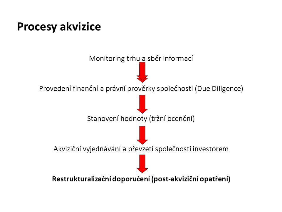 Procesy akvizice Monitoring trhu a sběr informací Provedení finanční a právní prověrky společnosti (Due Diligence) Stanovení hodnoty (tržní ocenění) A