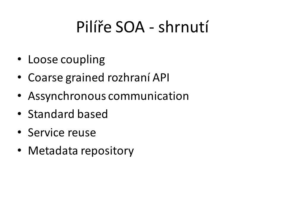 Pilíře SOA - shrnutí Loose coupling Coarse grained rozhraní API Assynchronous communication Standard based Service reuse Metadata repository