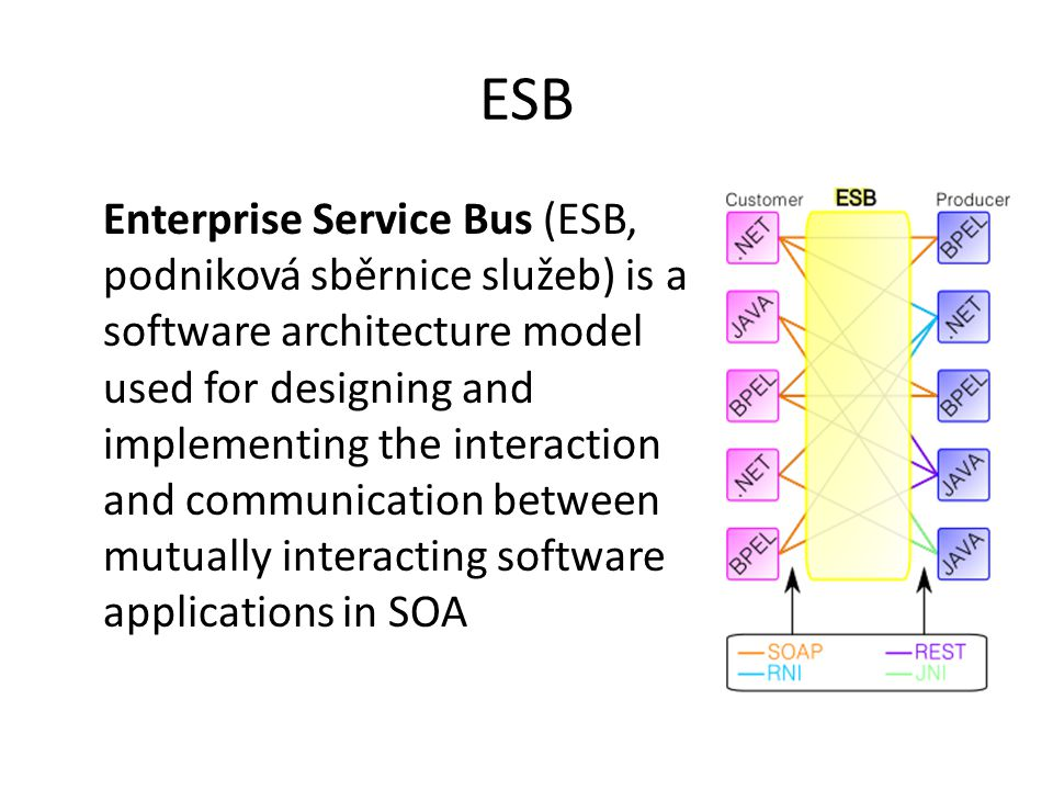 ESB Enterprise Service Bus (ESB, podniková sběrnice služeb) is a software architecture model used for designing and implementing the interaction and c