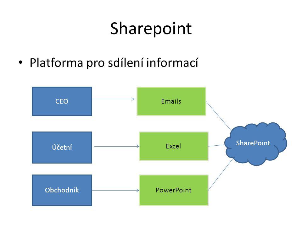 Sharepoint Platforma pro sdílení informací CEO Účetní Obchodník Emails Excel PowerPoint SharePoint
