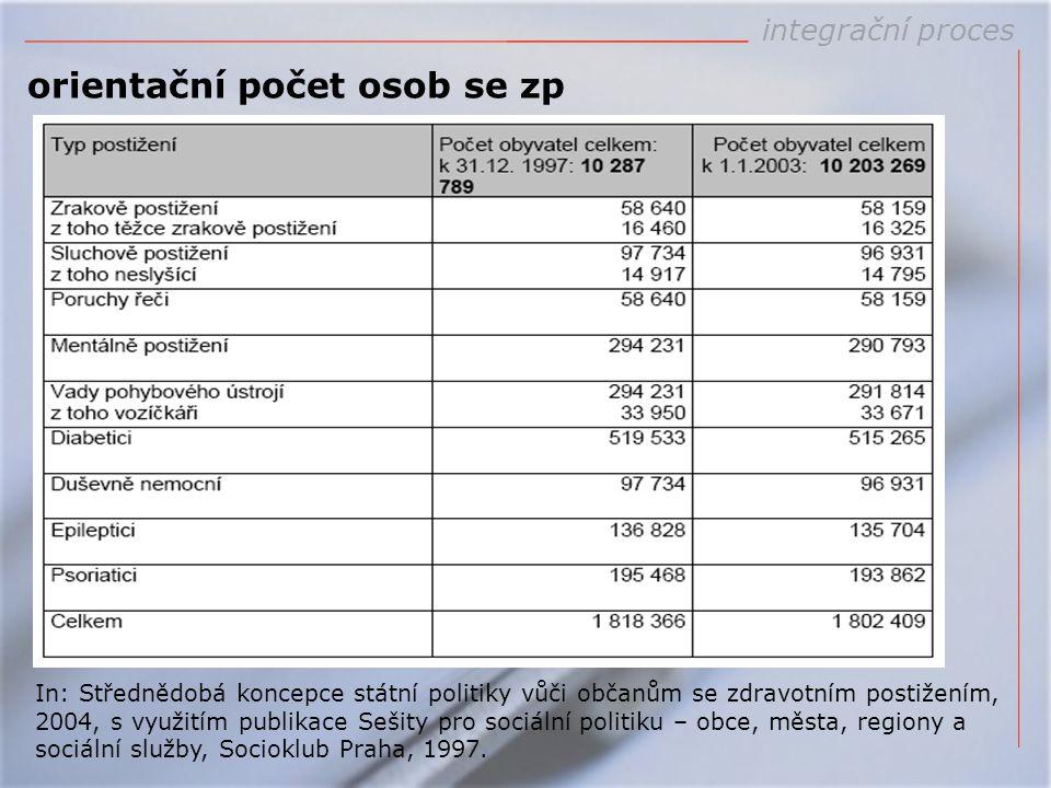 orientační počet osob se zp In: Střednědobá koncepce státní politiky vůči občanům se zdravotním postižením, 2004, s využitím publikace Sešity pro soci