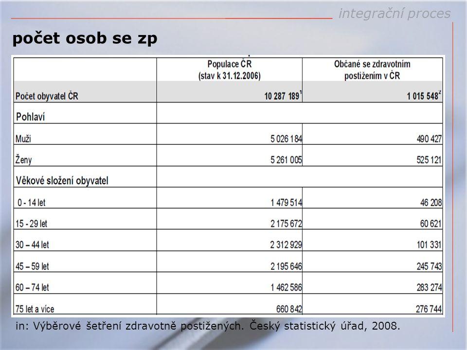 počet osob se zp in: Výběrové šetření zdravotně postižených. Český statistický úřad, 2008.