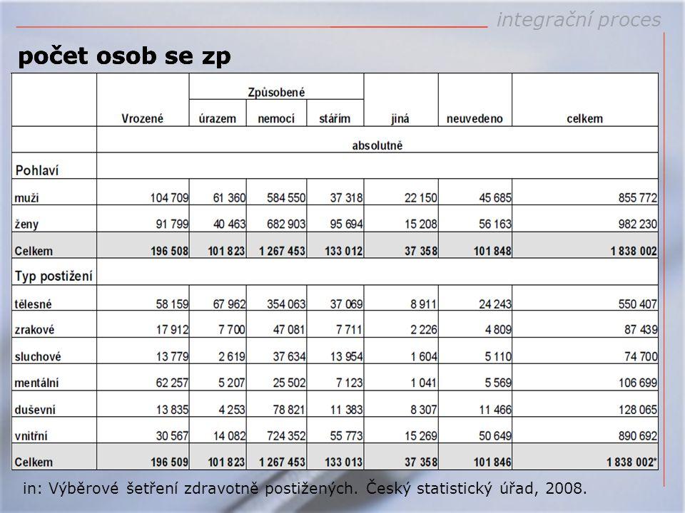 integrační proces počet osob se zp in: Výběrové šetření zdravotně postižených. Český statistický úřad, 2008. počet osob se zp
