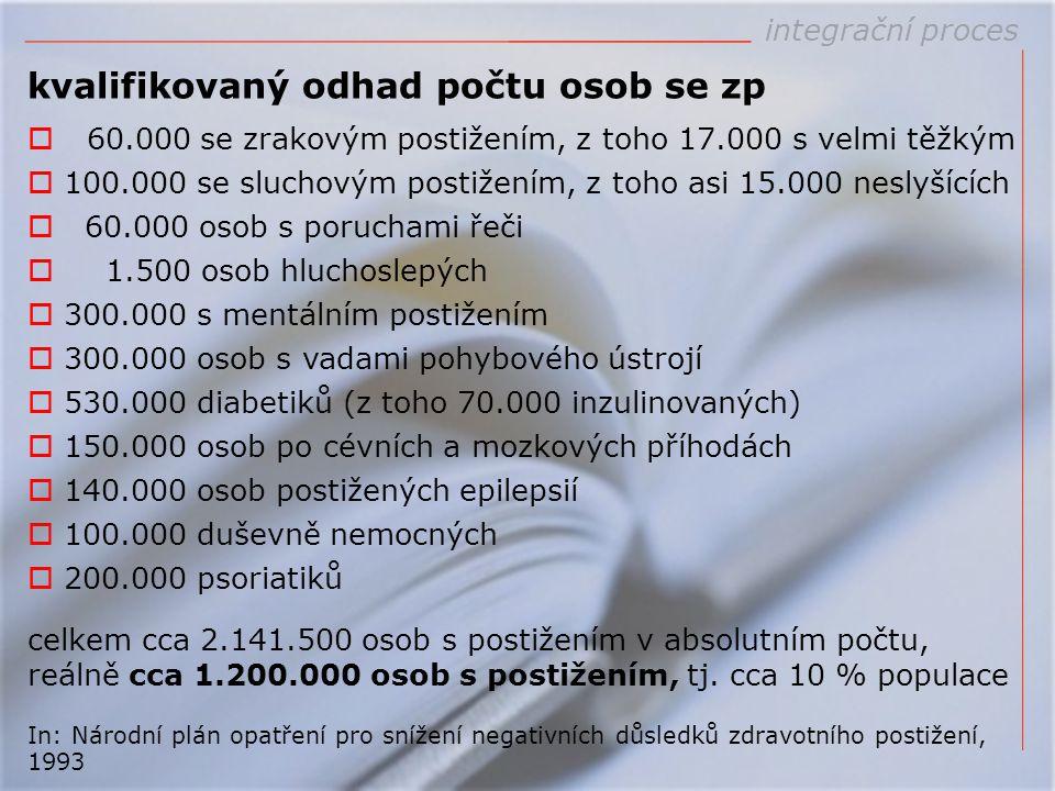 kvalifikovaný odhad počtu osob se zp  60.000 se zrakovým postižením, z toho 17.000 s velmi těžkým  100.000 se sluchovým postižením, z toho asi 15.00