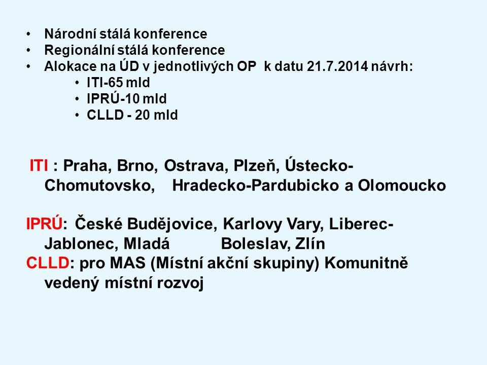 Národní stálá konference Regionální stálá konference Alokace na ÚD v jednotlivých OP k datu 21.7.2014 návrh: ITI-65 mld IPRÚ-10 mld CLLD - 20 mld ITI