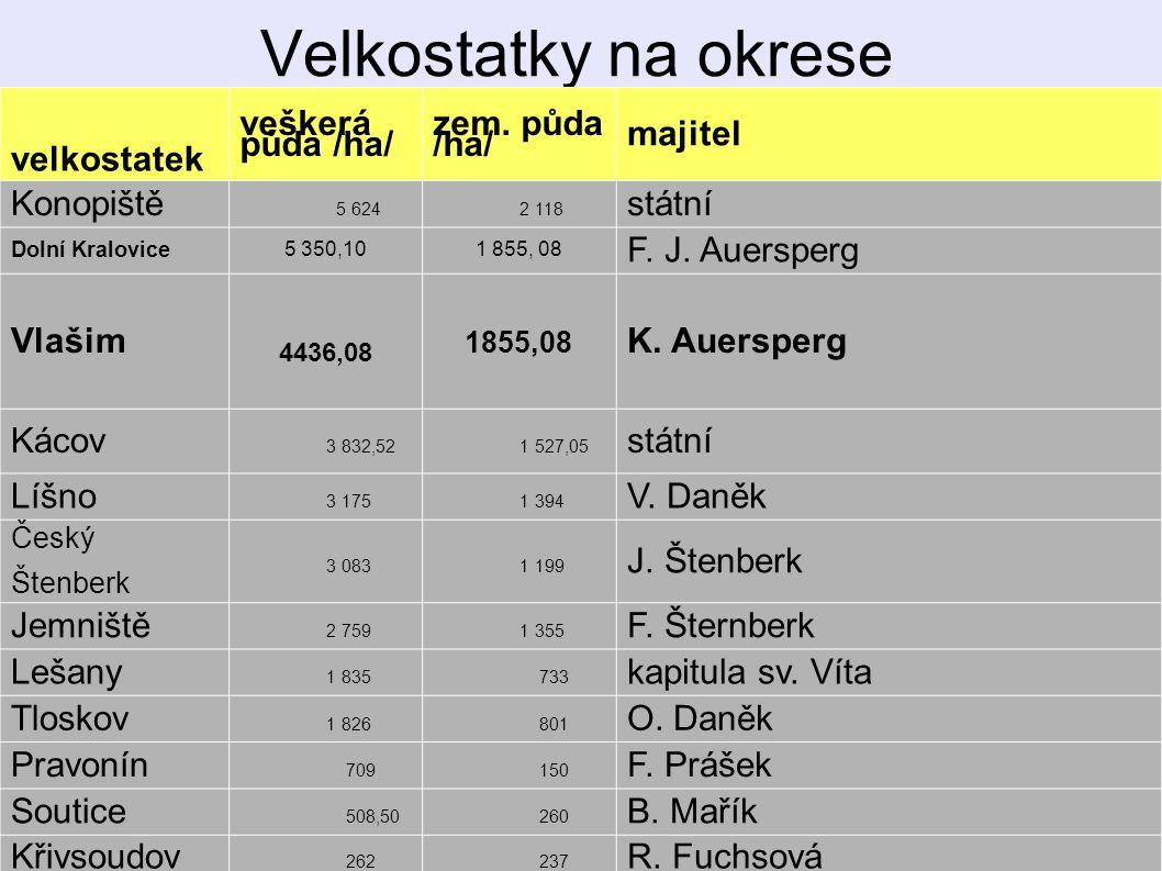Velkostatky na okrese velkostatek veškerá půda /ha/ zem. půda /ha/ majitel Konopiště 5 624 2 118 státní Dolní Kralovice 5 350,101 855, 08 F. J. Auersp