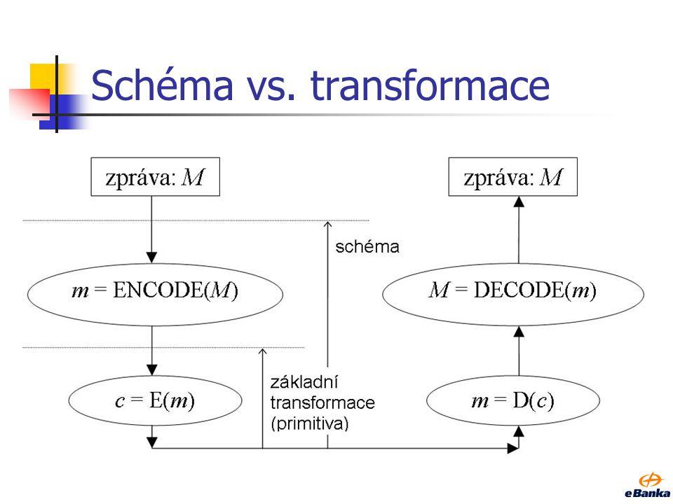 Asymetrická schémata -inicializace instance- Výchozí tajná informace (SEED ) RNG: získání inicializační informace Veřejný klíč f k Privátní klíč k...c