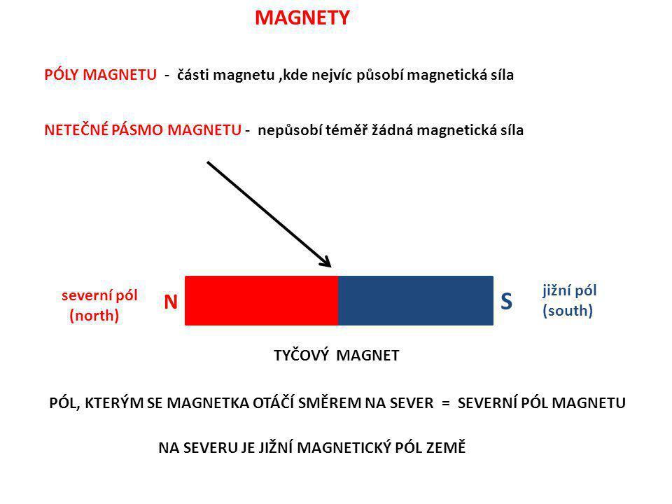 MAGNETY PÓLY MAGNETU - části magnetu,kde nejvíc působí magnetická síla NETEČNÉ PÁSMO MAGNETU - nepůsobí téměř žádná magnetická síla N S severní pól (n