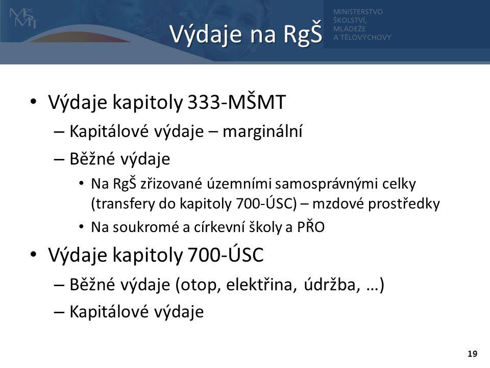 Výdaje kapitoly 333-MŠMT – Kapitálové výdaje – marginální – Běžné výdaje Na RgŠ zřizované územními samosprávnými celky (transfery do kapitoly 700-ÚSC)