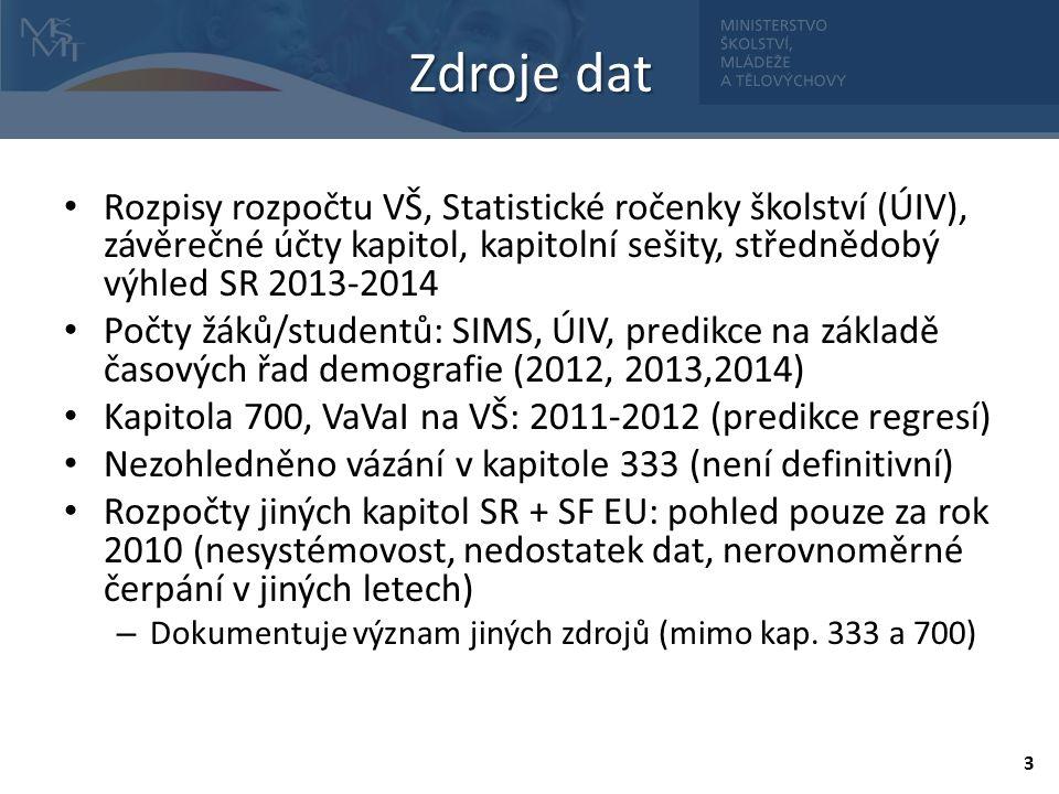 Rozpisy rozpočtu VŠ, Statistické ročenky školství (ÚIV), závěrečné účty kapitol, kapitolní sešity, střednědobý výhled SR 2013-2014 Počty žáků/studentů