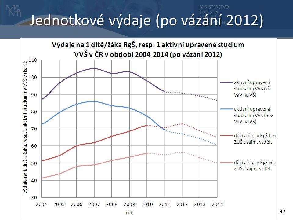 37 Jednotkové výdaje (po vázání 2012)
