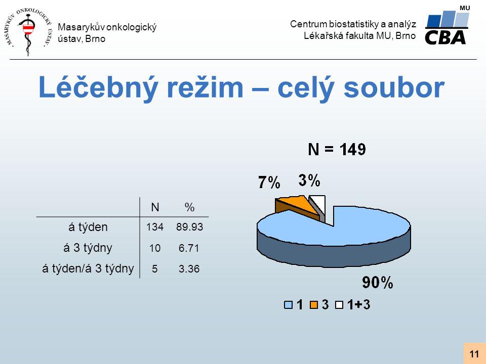 Centrum biostatistiky a analýz Lékařská fakulta MU, Brno Masarykův onkologický ústav, Brno 11 Léčebný režim – celý soubor N% á týden 13489.93 á 3 týdny 106.71 á týden/á 3 týdny 53.36