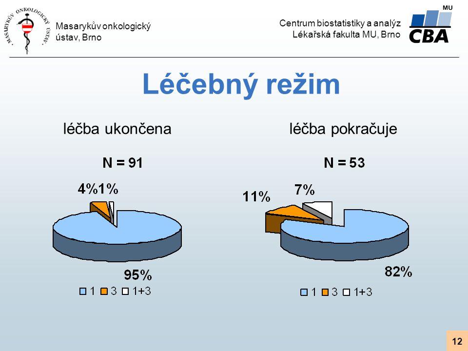 Centrum biostatistiky a analýz Lékařská fakulta MU, Brno Masarykův onkologický ústav, Brno 12 Léčebný režim léčba pokračujeléčba ukončena
