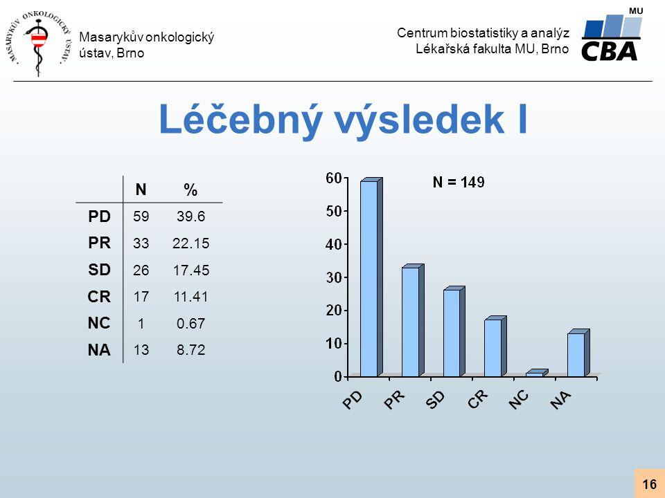 Centrum biostatistiky a analýz Lékařská fakulta MU, Brno Masarykův onkologický ústav, Brno 16 Léčebný výsledek I N% PD 5939.6 PR 3322.15 SD 2617.45 CR 1711.41 NC 10.67 NA 138.72