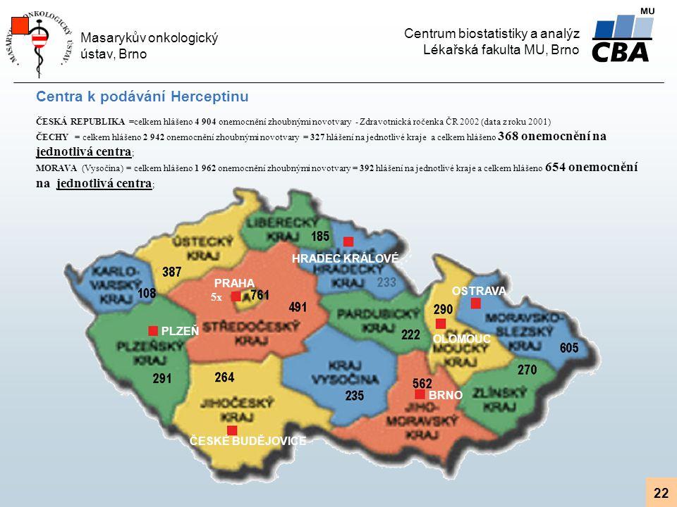 Centrum biostatistiky a analýz Lékařská fakulta MU, Brno Masarykův onkologický ústav, Brno 22 Centra k podávání Herceptinu ČESKÁ REPUBLIKA =celkem hlášeno 4 904 onemocnění zhoubnými novotvary - Zdravotnická ročenka ČR 2002 (data z roku 2001) ČECHY = celkem hlášeno 2 942 onemocnění zhoubnými novotvary = 327 hlášení na jednotlivé kraje a celkem hlášeno 368 onemocnění na jednotlivá centra ; MORAVA (Vysočina) = celkem hlášeno 1 962 onemocnění zhoubnými novotvary = 392 hlášení na jednotlivé kraje a celkem hlášeno 654 onemocnění na jednotlivá centra ; PLZEŇ ČESKÉ BUDĚJOVICE PRAHA HRADEC KRÁLOVÉ OSTRAVA OLOMOUC BRNO 5x