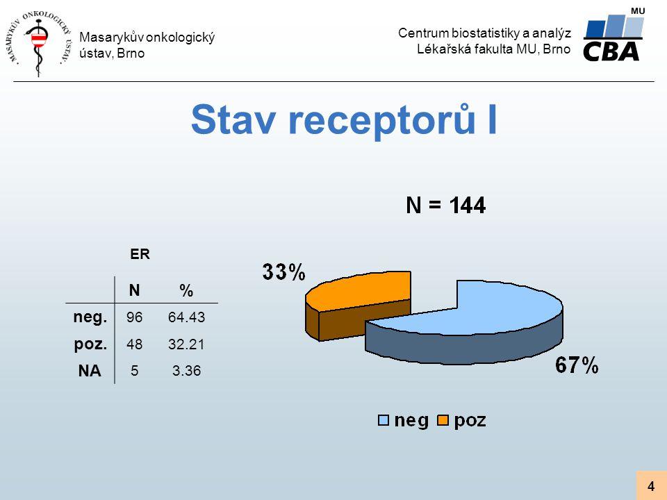 Centrum biostatistiky a analýz Lékařská fakulta MU, Brno Masarykův onkologický ústav, Brno 4 Stav receptorů I N% neg. 9664.43 poz. 4832.21 NA 53.36 ER
