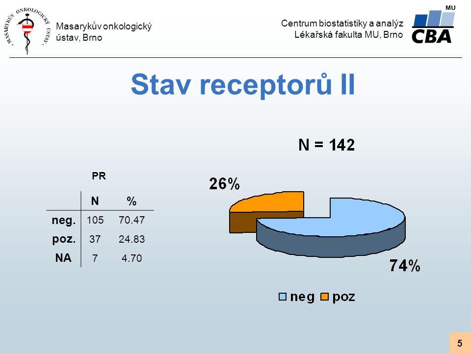 Centrum biostatistiky a analýz Lékařská fakulta MU, Brno Masarykův onkologický ústav, Brno 5 Stav receptorů II N% neg. 10570.47 poz. 3724.83 NA 74.70