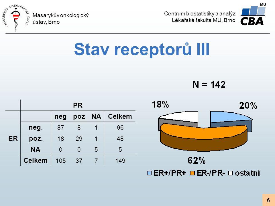 Centrum biostatistiky a analýz Lékařská fakulta MU, Brno Masarykův onkologický ústav, Brno 6 Stav receptorů III PR negpozNACelkem ER neg. 878196 poz.