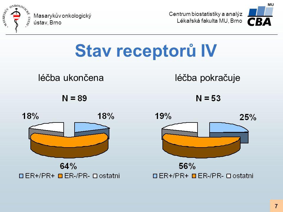 Centrum biostatistiky a analýz Lékařská fakulta MU, Brno Masarykův onkologický ústav, Brno 7 léčba pokračujeléčba ukončena Stav receptorů IV