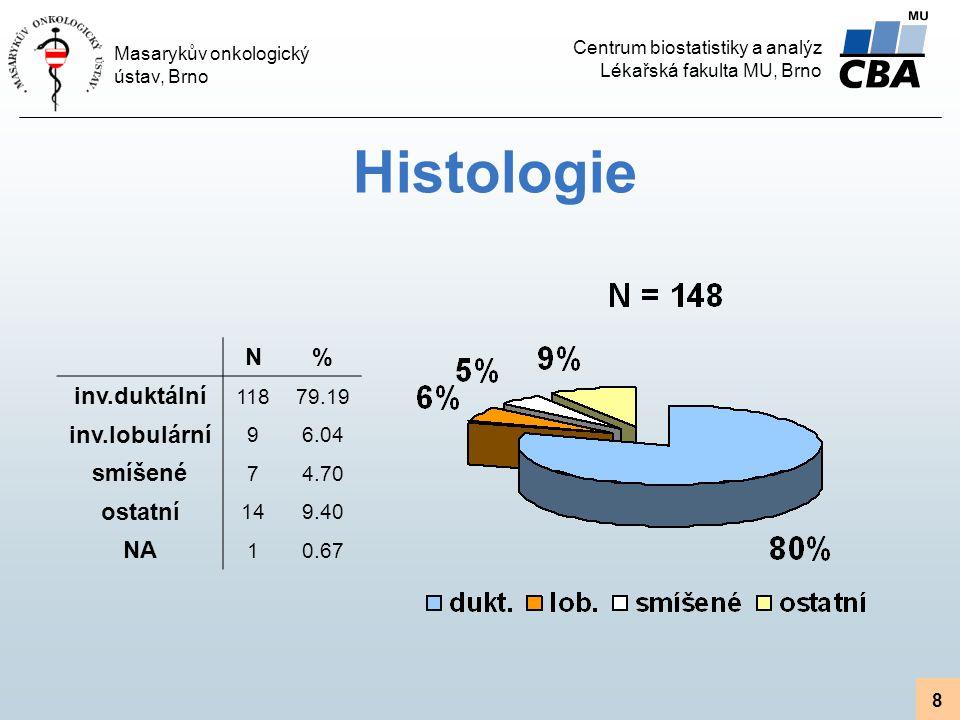 Centrum biostatistiky a analýz Lékařská fakulta MU, Brno Masarykův onkologický ústav, Brno 8 Histologie N% inv.duktální 11879.19 inv.lobulární 96.04 smíšené 74.70 ostatní 149.40 NA 10.67