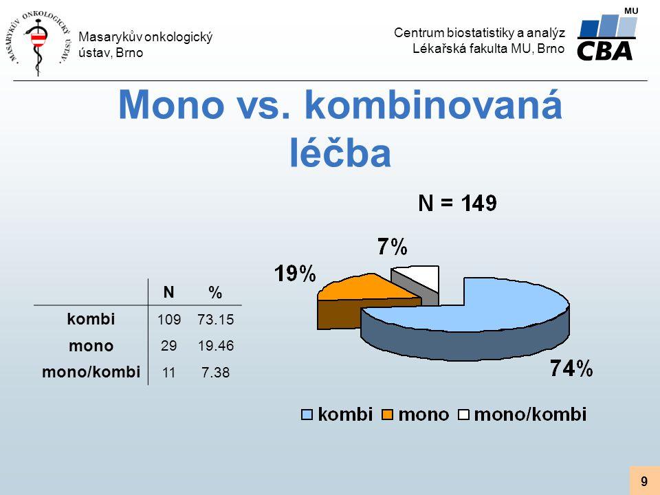 Centrum biostatistiky a analýz Lékařská fakulta MU, Brno Masarykův onkologický ústav, Brno 9 Mono vs. kombinovaná léčba N% kombi 10973.15 mono 2919.46