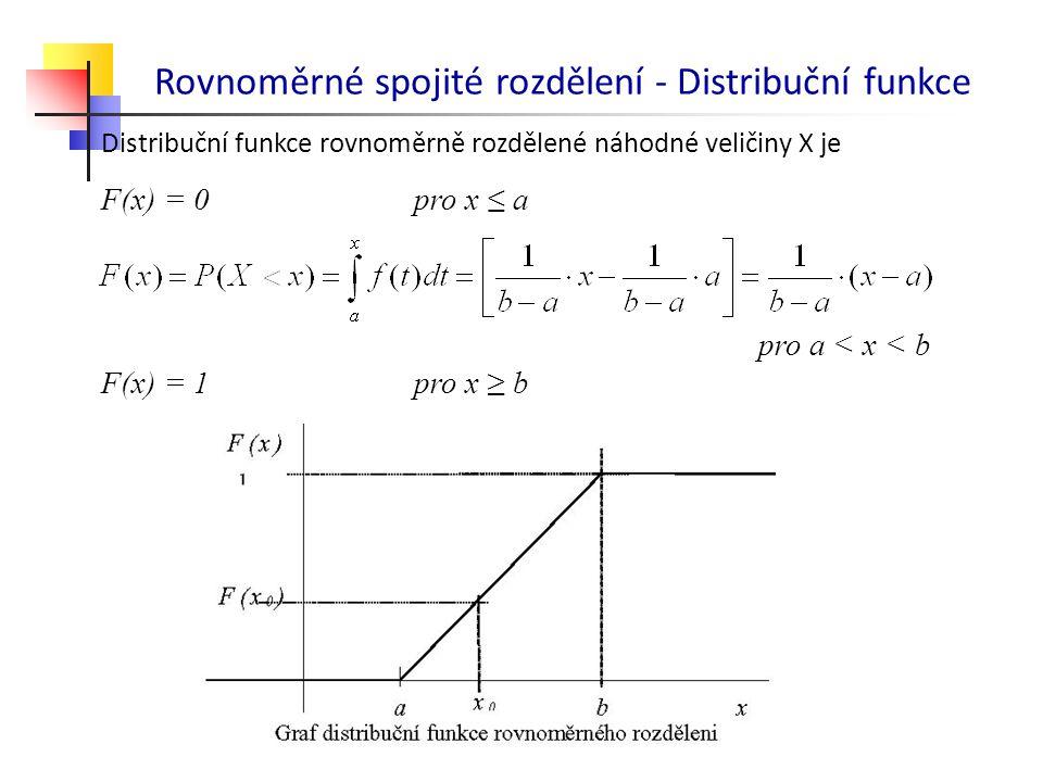 Rovnoměrné spojité rozdělení - Distribuční funkce Distribuční funkce rovnoměrně rozdělené náhodné veličiny X je F(x) = 0pro x ≤ a pro a < x < b F(x) =