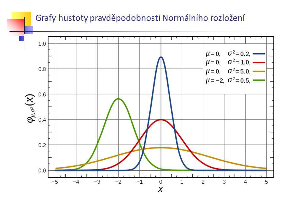 Grafy hustoty pravděpodobnosti Normálního rozložení