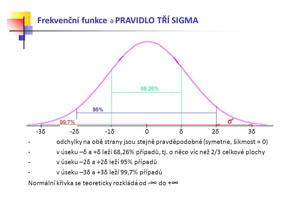 -3δ -2δ -1δ 0 δ 2δ 3δ - odchylky na obě strany jsou stejně pravděpodobné (symetrie, šikmost = 0) - v úseku –δ a +δ leží 68,26% případů, tj. o něco víc