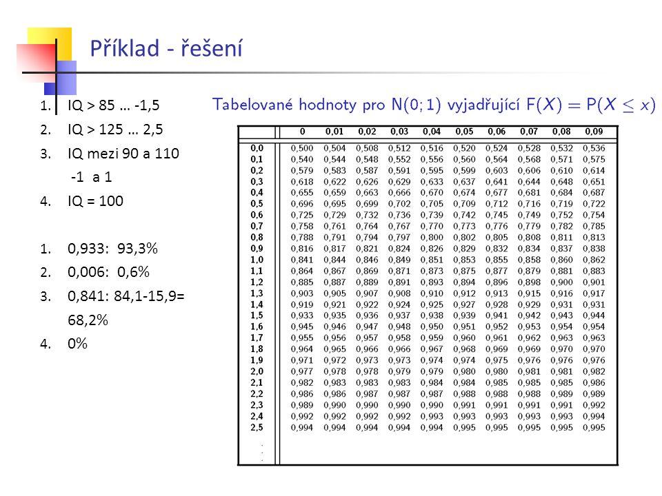 Příklad - řešení 1. IQ > 85 … -1,5 2. IQ > 125 … 2,5 3. IQ mezi 90 a 110 -1 a 1 4. IQ = 100 1. 0,933: 93,3% 2. 0,006: 0,6% 3. 0,841: 84,1-15,9= 68,2%