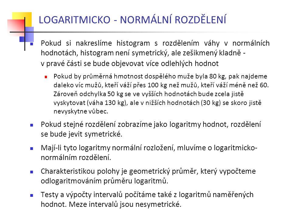 LOGARITMICKO - NORMÁLNÍ ROZDĚLENÍ Pokud si nakreslíme histogram s rozdělením váhy v normálních hodnotách, histogram není symetrický, ale zešikmený kla
