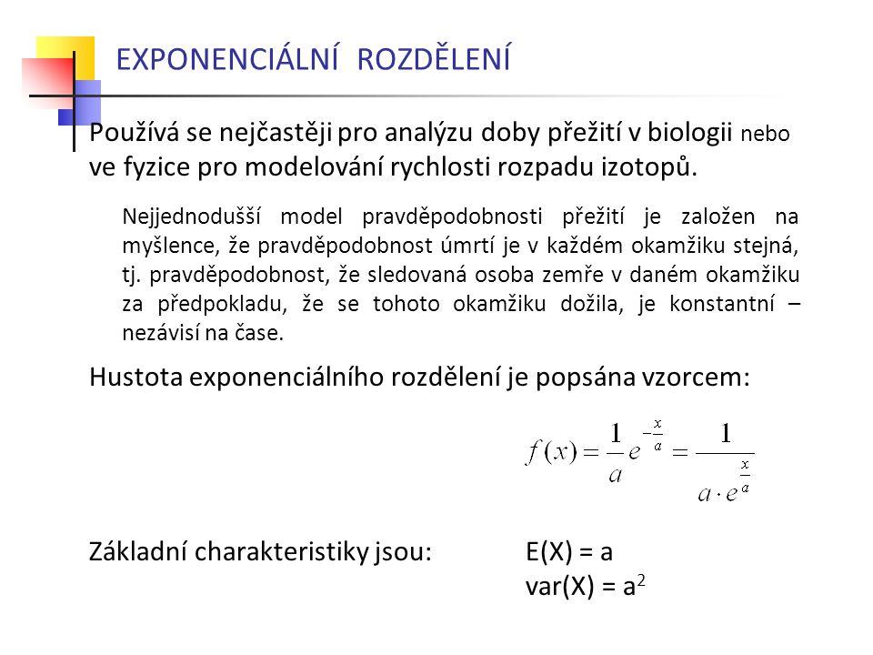EXPONENCIÁLNÍ ROZDĚLENÍ Používá se nejčastěji pro analýzu doby přežití v biologii nebo ve fyzice pro modelování rychlosti rozpadu izotopů. Nejjednoduš