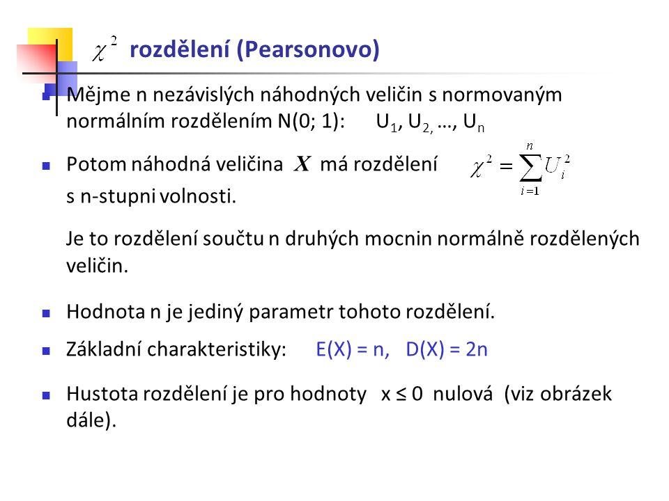 rozdělení (Pearsonovo) Mějme n nezávislých náhodných veličin s normovaným normálním rozdělením N(0; 1): U 1, U 2, …, U n Potom náhodná veličina X má r