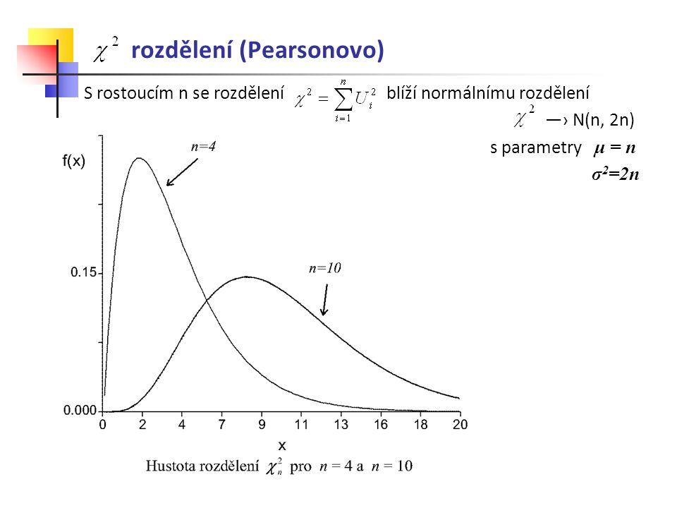 rozdělení (Pearsonovo) S rostoucím n se rozdělení blíží normálnímu rozdělení ―› N(n, 2n) s parametry μ = n σ 2 =2n