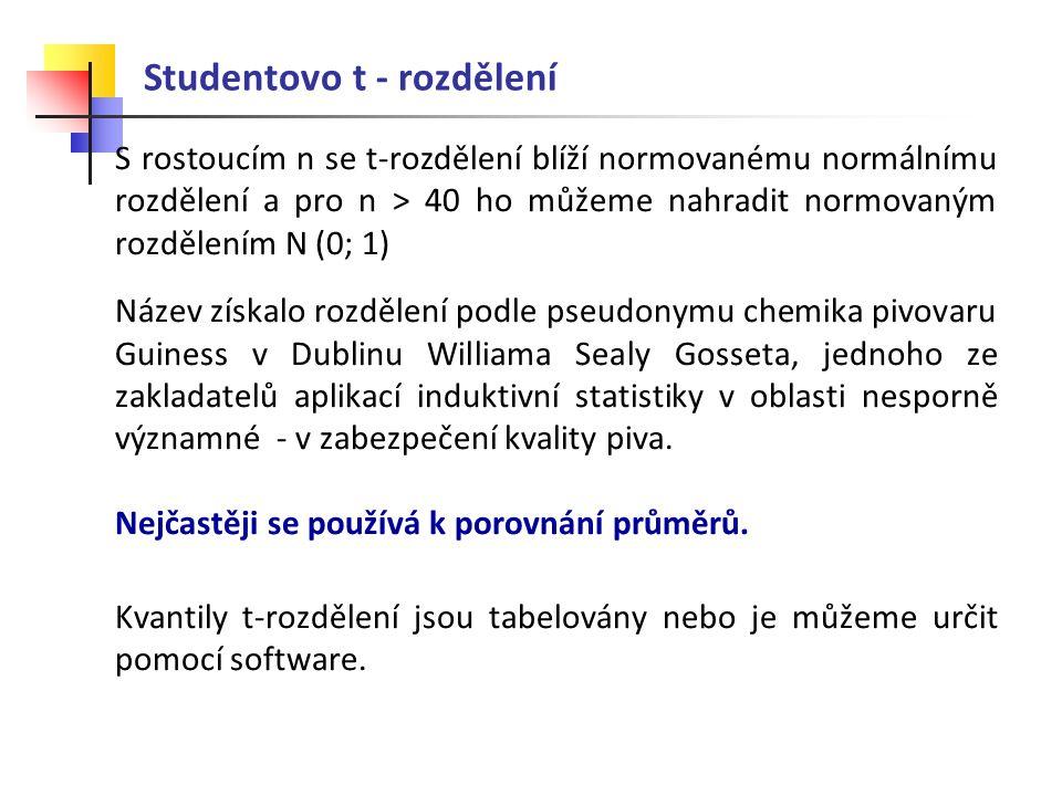 Studentovo t - rozdělení S rostoucím n se t-rozdělení blíží normovanému normálnímu rozdělení a pro n > 40 ho můžeme nahradit normovaným rozdělením N (