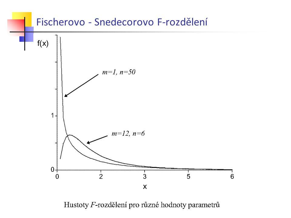 Fischerovo - Snedecorovo F-rozdělení