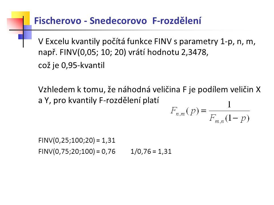 V Excelu kvantily počítá funkce FINV s parametry 1-p, n, m, např. FINV(0,05; 10; 20) vrátí hodnotu 2,3478, což je 0,95-kvantil Vzhledem k tomu, že náh