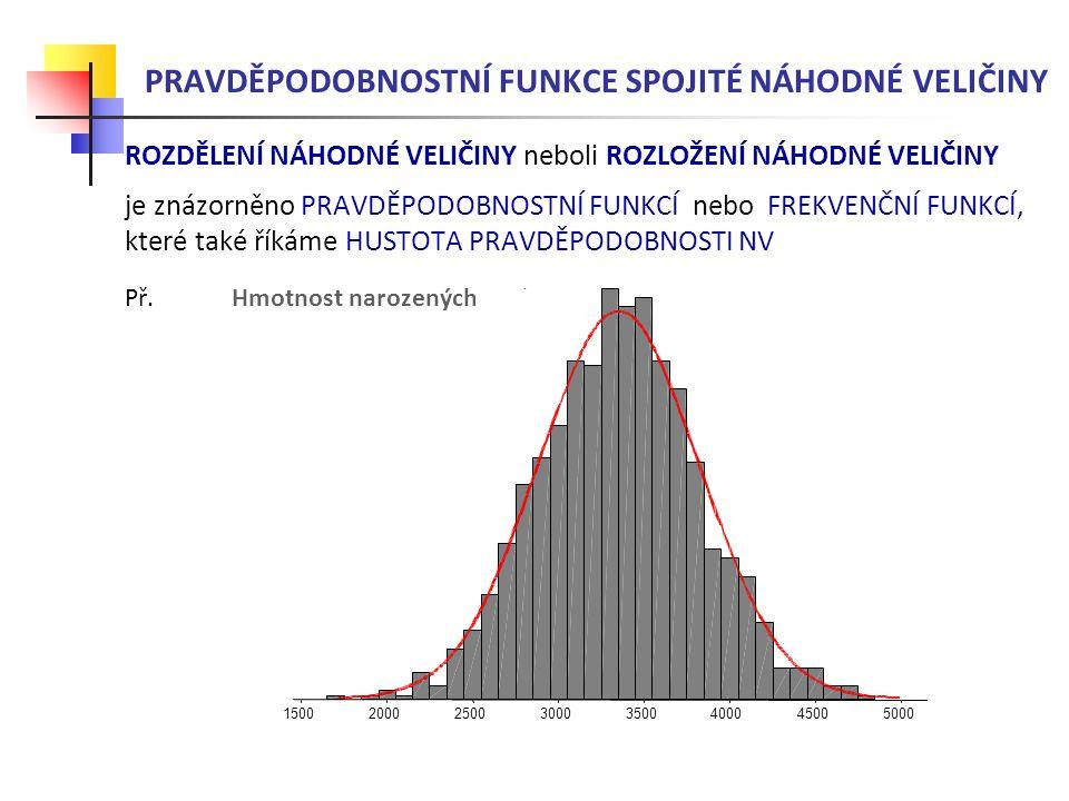 PRAVDĚPODOBNOSTNÍ FUNKCE SPOJITÉ NV Spojitou NV měříme s omezenou přesností: přesnost omezená měřicími přístroji nebo našimi schopnostmi a zobrazujeme ji Histogramem četností (sloupcovým grafem) Frekvenční funkcí neboli Hustotou pravděpodobnosti
