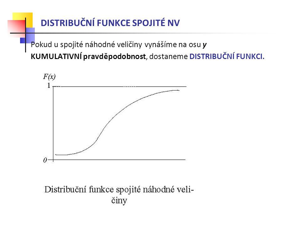 DISTRIBUČNÍ FUNKCE SPOJITÉ NV Pokud u spojité náhodné veličiny vynášíme na osu y KUMULATIVNÍ pravděpodobnost, dostaneme DISTRIBUČNÍ FUNKCI.
