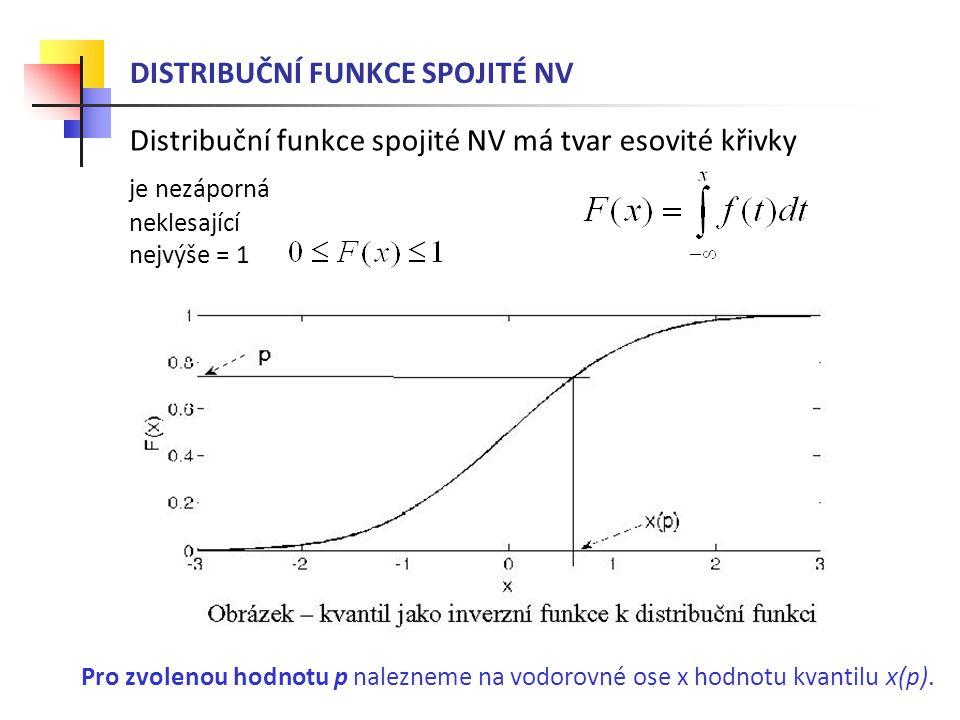 DISTRIBUČNÍ FUNKCE SPOJITÉ NV Distribuční funkce spojité NV má tvar esovité křivky je nezáporná neklesající nejvýše = 1 Pro zvolenou hodnotu p nalezne